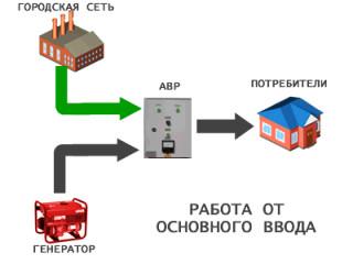 Автозапуск генератора